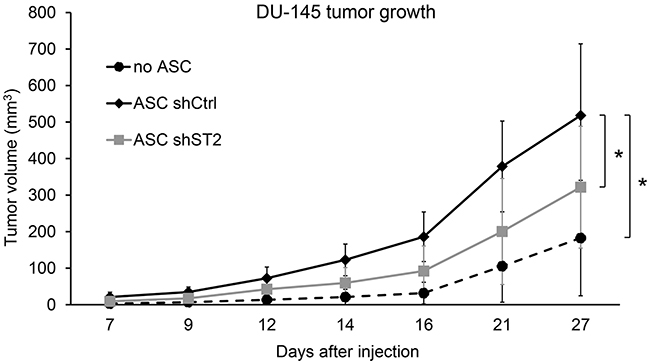 STAMP2 knockdown attenuates ASC-derived adipocyte stimulation of DU-145 tumor growth.