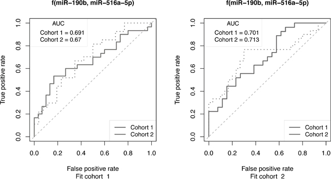 ROC curve analysis to assess the ability of miRNAs to predict outcome of cohorts of ER+ breast cancer patients receiving tamoxifen monotherapy.