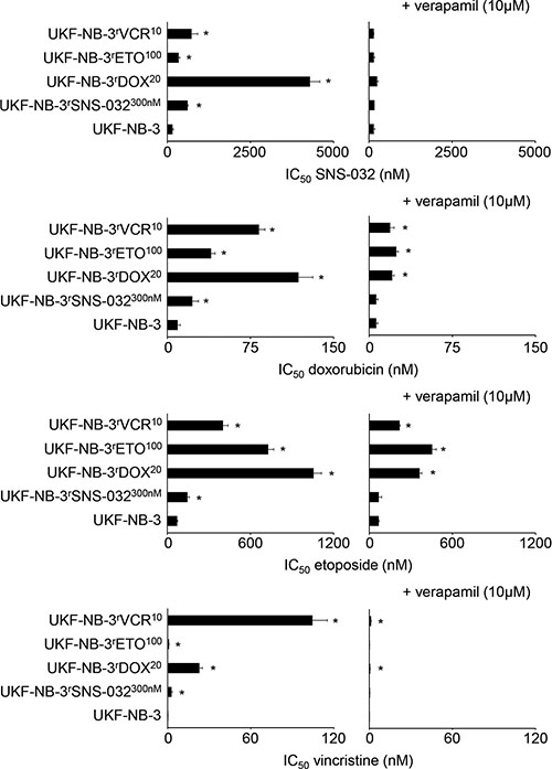 Sensitivity of UKF-NB-3 and its ABCB1-expressing sub-lines with acquired resistance to SNS-032 (UKF-NB-3rSNS-032300nM), doxorubicin (UKF-NB-3rDOX20), etoposide (UKF-NB-3rETO100), and vincristine (UKF-NB-3rVCR10) to the cytotoxic ABCB1 substrates SNS-032, doxorubicin, etoposide, and vincristine in the absence or presence of the ABCB1 inhibitor verapamil.