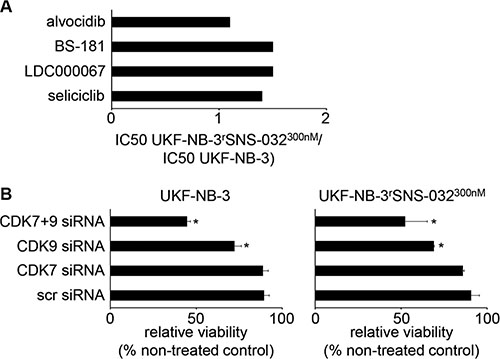 Sensitivity of UKF-NB-3 and its sub-line with acquired resistance to SNS-032 (UKF-NB-3rSNS-032300nM) to CDK inhibition by alternative inhibitors or by siRNA-mediated CDK depletion.
