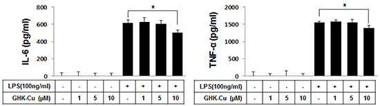 GHK-Cu downregulated the release of TNF-α and IL-6 in LPS-induced RAW 264.7 cells activation.