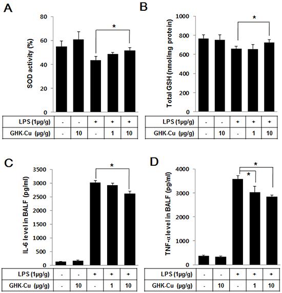 GHK-Cu increased antioxidant enzymes and decreased pro-inflammatory cytokines in LPS-induced ALI in mice.