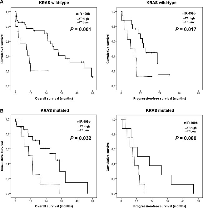 Prognostic impact of miR-199b in metastatic CRC patients stratified by KRAS mutation status.