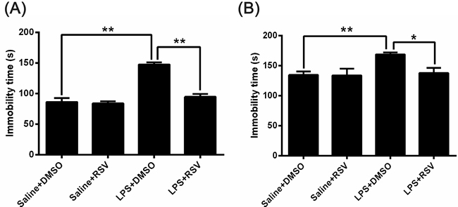 Effects of RSV on the duration of immobility on the forced swimming test (FST) and tail suspension test (TST) in LPS injected mice.