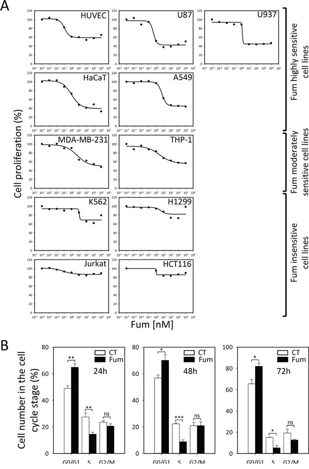Oncotarget Metap1 And Metap2 Drive Cell Selectivity For