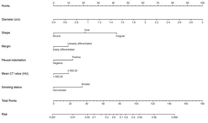 Nomogram for predicting probability of invasive status.