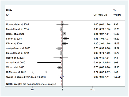 Forest plots of meta-analysis of overall NSAIDs use and the risk of HNC.
