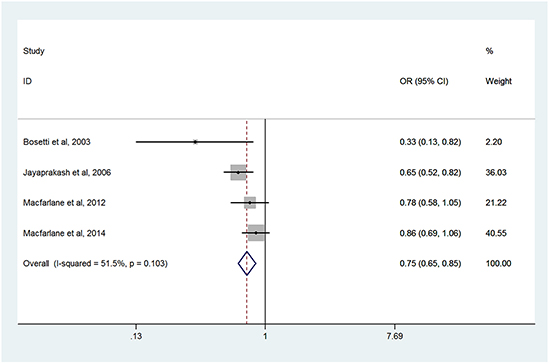 Forest plots of meta-analysis of long-term usage of aspirin and the risk of HNC.