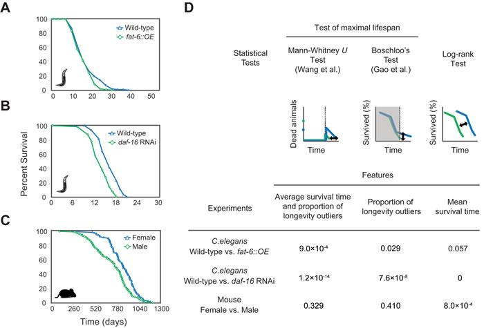 Analysis of maximal lifespans using OASIS 2 Survival plots of