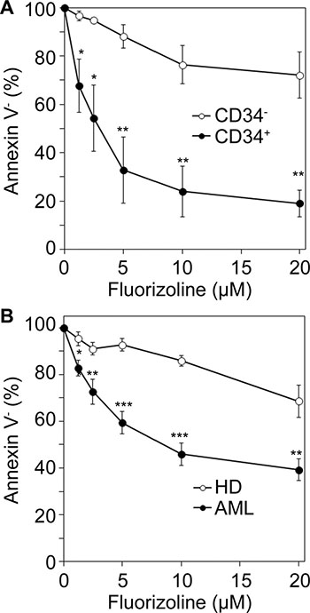 Ex vivo cytotoxicity of fluorizoline in AML cells and in healthy bone marrow and blood myeloid cells.