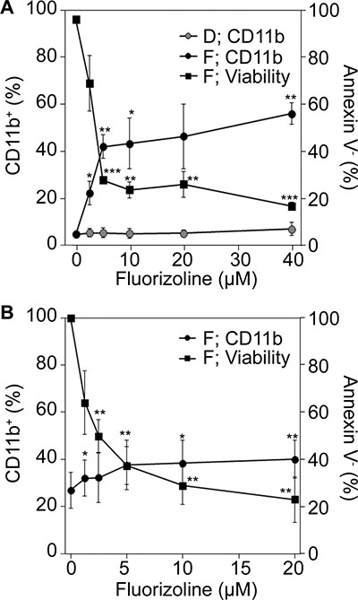 Effect of fluorizoline on the expression of the differentiation marker CD11b in AML cells.