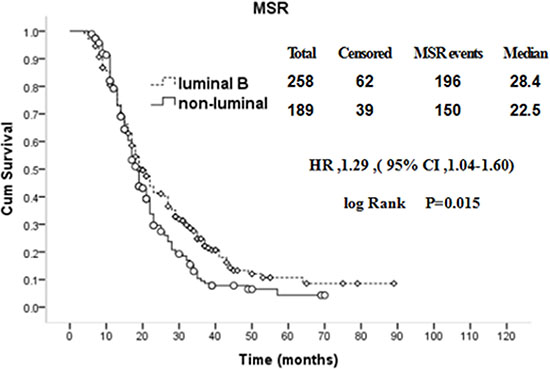 Comparison of MSR between luminal B and non-luminal breast cancer patients with recurrence and metastasis.