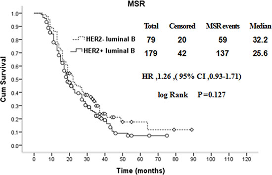 Comparison of MSR between HER2+ and HER2− luminal B breast cancer patients with recurrence and metastasis.