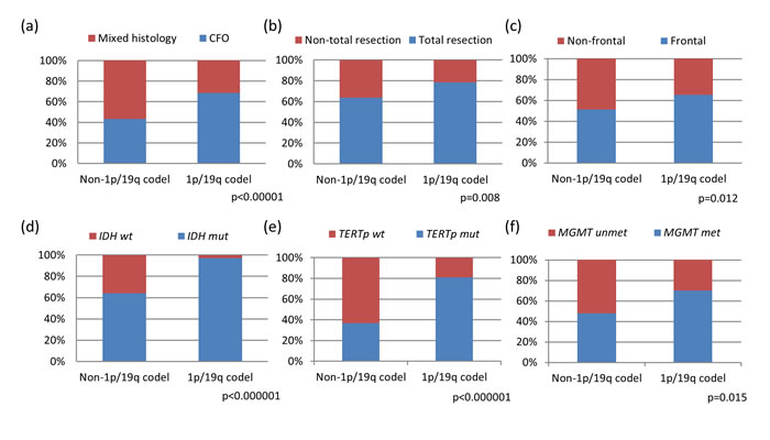 Clinical and molecular characteristics of oligodendroglial tumors based on 1p/19q codeletion status.