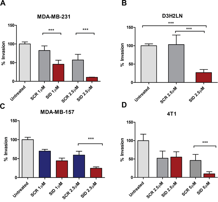 Treatment with SID decoy peptide inhibits transwell invasion of TNBC cells.