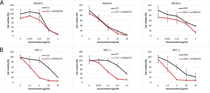 Effect of SCH900776 on viability of NALM-6 and MEC-1 cell lines treated with nucleoside analogs.