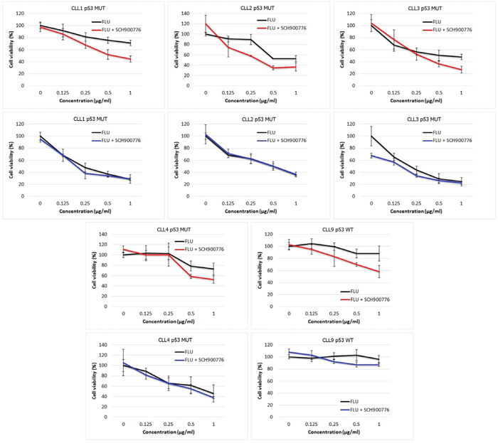 Effects of Chk1 inhibition in stimulated and non-stimulated CLL cells.