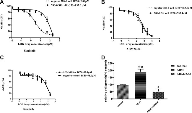 The effects of treatment with sunitinib or ADM22-52 on 786-0 cell growth in vitro.