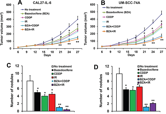 Bazedoxifene significantly decreased tumor growth and tumor metastasis.
