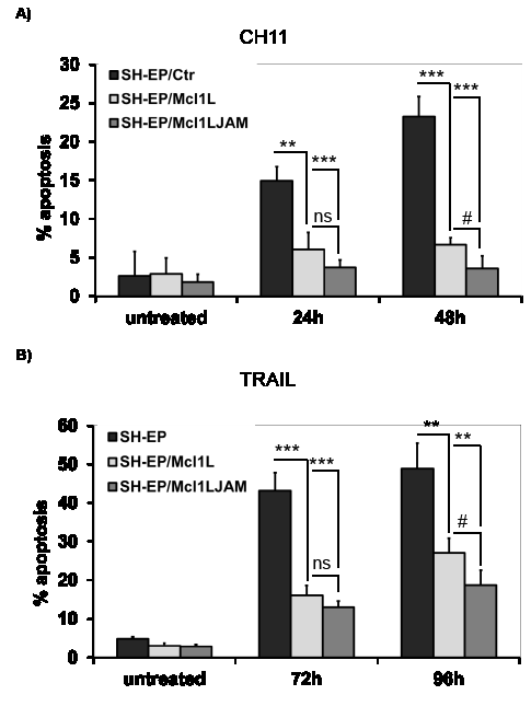 Mcl1LJAM protects against extrinsic death signalling.