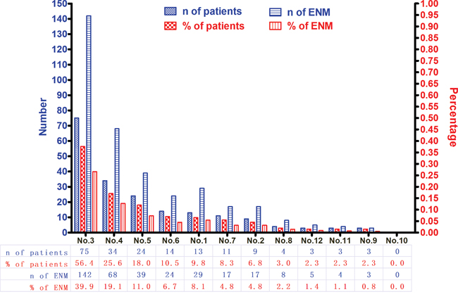 The distribution and incidence of ENM.