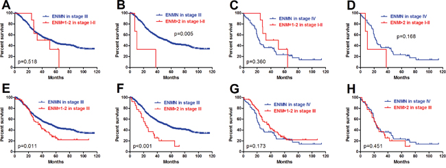 Comparison of ENM=1-2 and >2 in TNM I-III with ENMN patients in TNM III and IV stages.