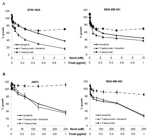 Combined neratinib and trastuzumab treatment in cell line models with varying trastuzumab sensitivity and resistance.