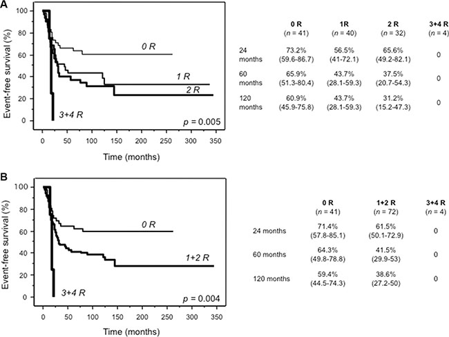Kaplan Meier curves of event-free survival for 117 patients assigned to four (A) or three (B) risk groups defined by the presence of none, 1, 2, 3 or 4 risk genotypes of ABCC2_1249A/G (rs2273697), GGH_452T/C (rs11545078), TP53_IVS2+38G/C (rs1642785) and CYP2B6*6.