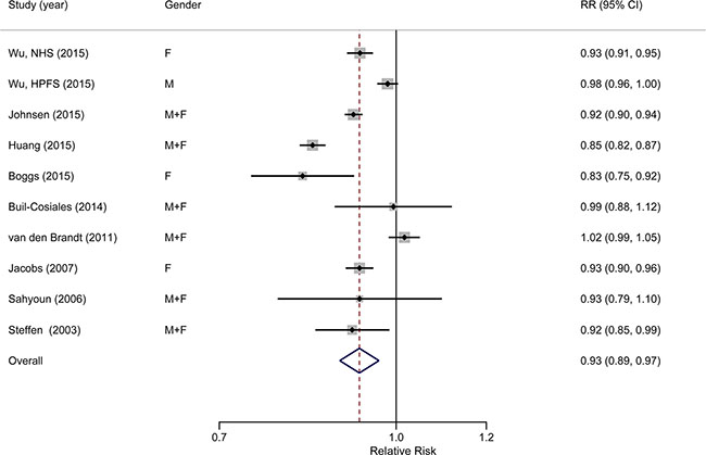 Forest plot (random-effects model) of the association between whole grain intake (each 1 serving/d increase) and all-cause mortality.