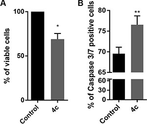 4c treatment reduced viability and induced caspase 3-mediated apoptosis in PBMC from CLPD patients.