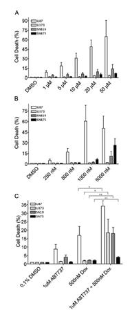ABT-737 sensitizes GBM cells to doxorubicin.
