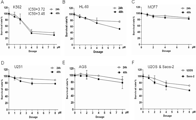 K562 cells were more sensitive to Bisindolylmaleimide IX-induced cell death compared to other cell lines tested.