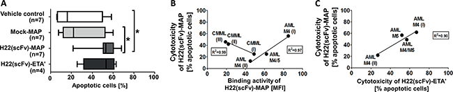 H22(scFv)-MAP is cytotoxic towards CD64+ leukemic blasts ex vivo.