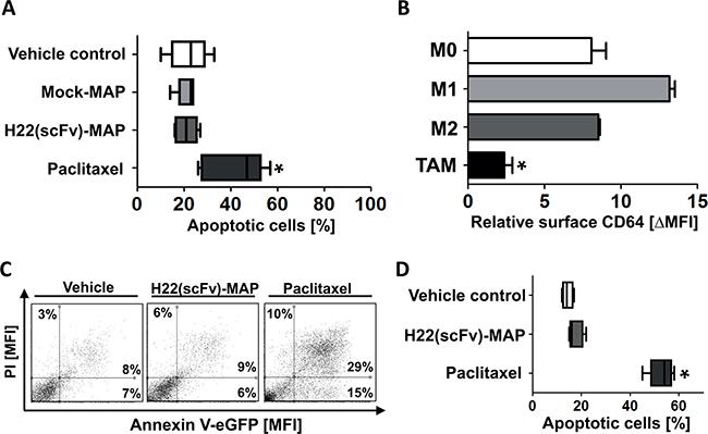 H22(scFv)-MAP shown no cytotoxicity towards healthy PMBC-derived cells.