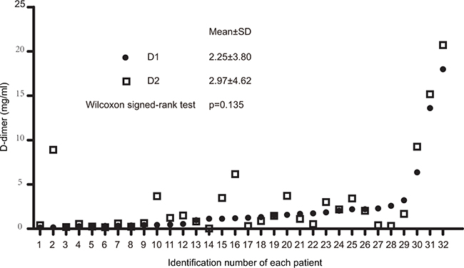 Dot plot of D-dimer levels before and after two cycles of second-line chemotherapy.