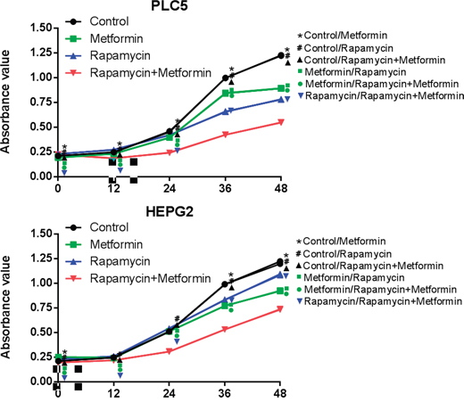 Effects of combined treatment of rapamycin and metformin on cell proliferation.
