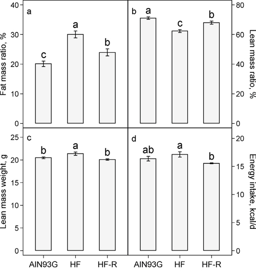 Effects of restricted feeding on a. fat mass: body mass ratio b. lean mass: body mass ratio c. lean mass weight and d. energy intake in mice fed a high-fat diet.