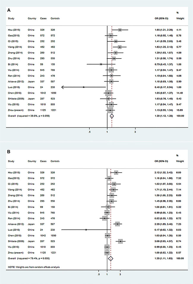 Forest plot of gastric cancer risk associated with IL-17 rs2275913 from a meta-analysis of 15 case-control studies.