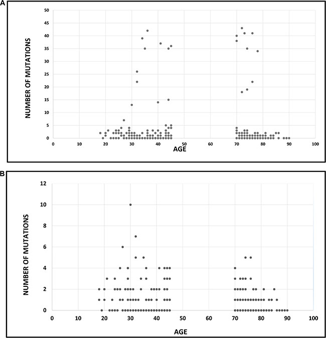 Association between age and mutational frequency in glioblastoma multiforme.