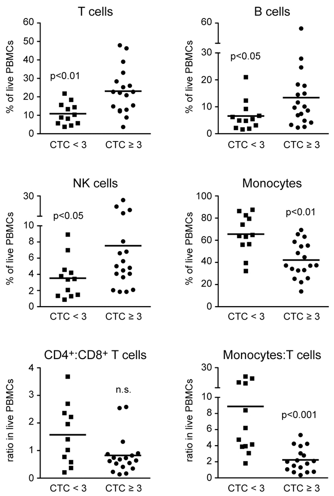 Frequencies of different leukocyte subsets in PBMCs of HNSCC patients directly before the beginning of CRT.