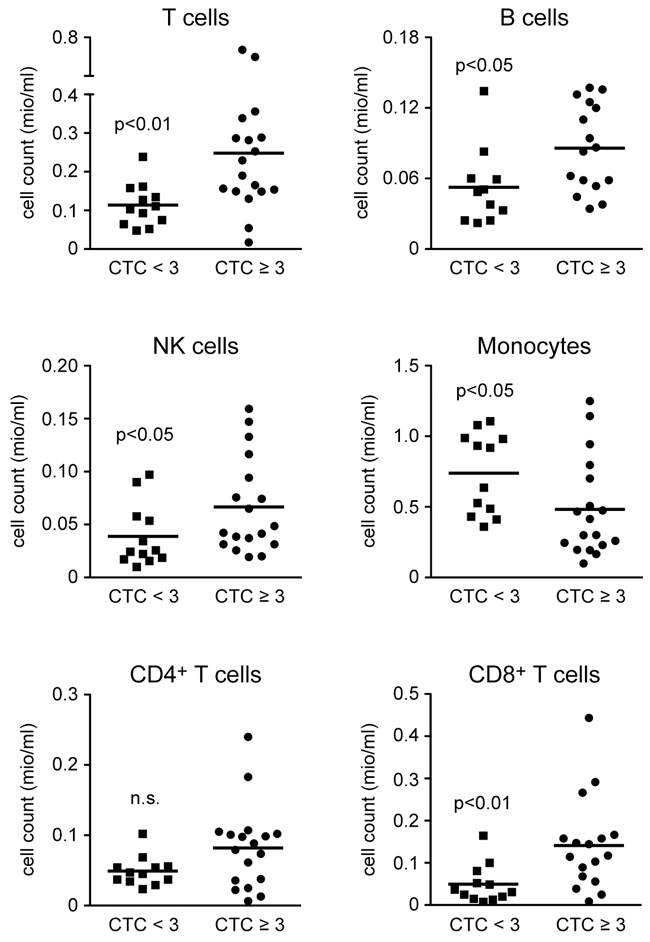 Absolute cell numbers of leukocyte subsets in the blood of HNSCC patients directly before the beginning of CRT.