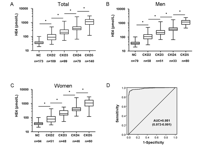 Serum HE4 is strongly associated with progression of CKD in patients.