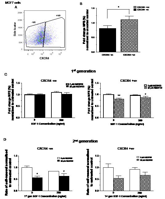 Effects of inhibition and stimulation of CXCR4 signalling on stem cell activity of CXCR4 sorted MCF7 cells.