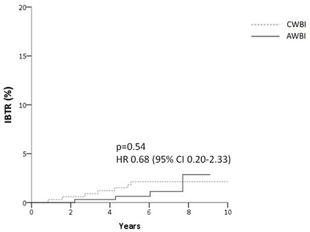 Cumulative incidence of ipsilateral breast tumor relapse (IBTR) (A) and relapse-free survival (B) for patients after accelerated hypofractionation (AWBI) or conventional fractionation (CWBI) radiation therapy