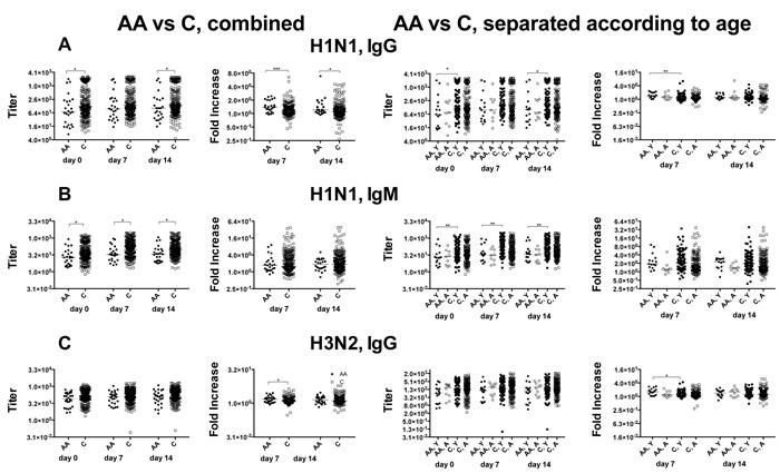 IgG and IgM antibody responses.