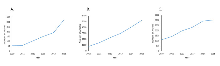 Rise of publications in cell-free DNA, next-generation sequencing, and personalized medicine.