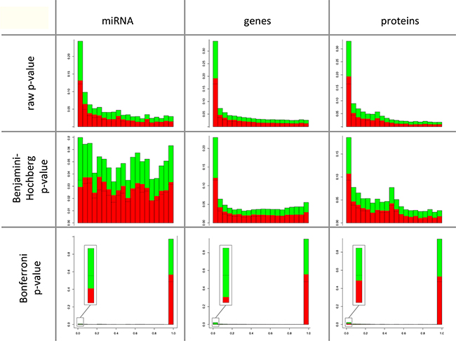 Comparison of the degree of deregulation between miRNAs, mRNAs and proteins.