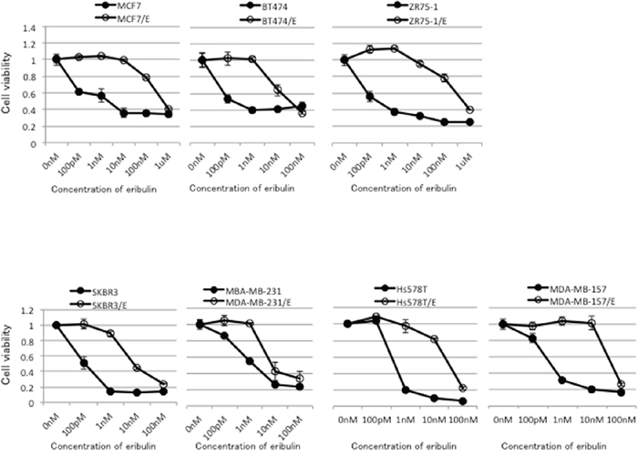 Sensitivity to eribulin in eribulin-resistant breast cancer cells and their parental cells.
