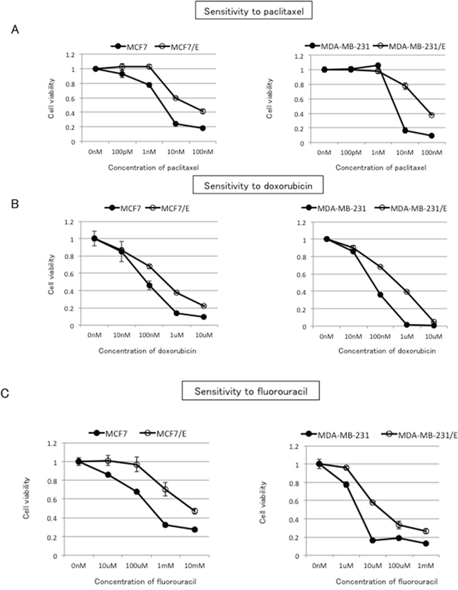 Cross-resistance to paclitaxel, doxorubicin, and fluorouracil in eribulin-resistant breast cancer cells.