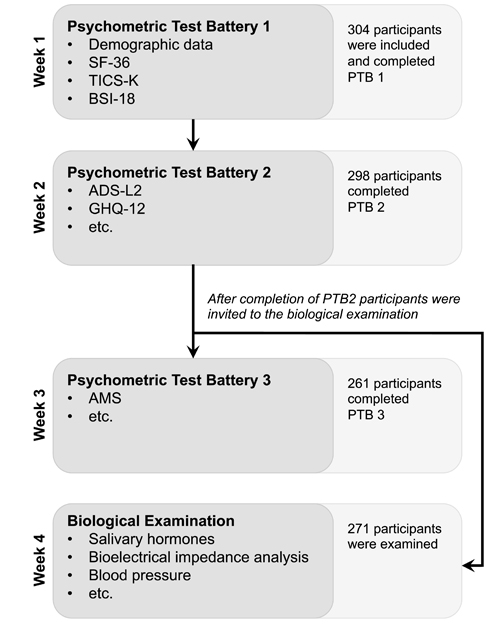 Flow chart of the study procedure and participation